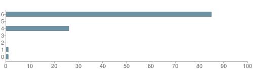 Chart?cht=bhs&chs=500x140&chbh=10&chco=6f92a3&chxt=x,y&chd=t:85,0,26,0,0,1,1&chm=t+85%,333333,0,0,10|t+0%,333333,0,1,10|t+26%,333333,0,2,10|t+0%,333333,0,3,10|t+0%,333333,0,4,10|t+1%,333333,0,5,10|t+1%,333333,0,6,10&chxl=1:|other|indian|hawaiian|asian|hispanic|black|white